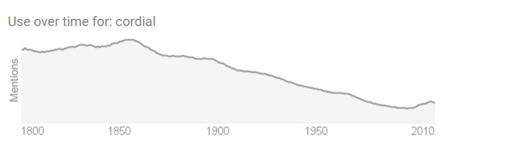 "Google popped up a handy graph that shows the popularity of the term ""Cordial"" since the 1800's. While commonly used before the 20th century, the word cordial seems to have lost favor around 1860 and was only reborn around 2008. This could explain why it is so confusing today."